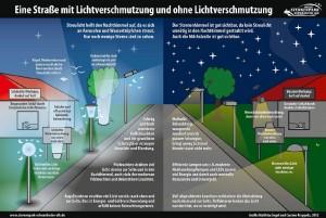 Straßenbeleuchtung Vergleich