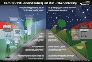 Beleuchtungsvergleich  - Projekt Sternenpark Schwäbische Alb von Matthias Engel, Carsten Przygoda, Till Credner